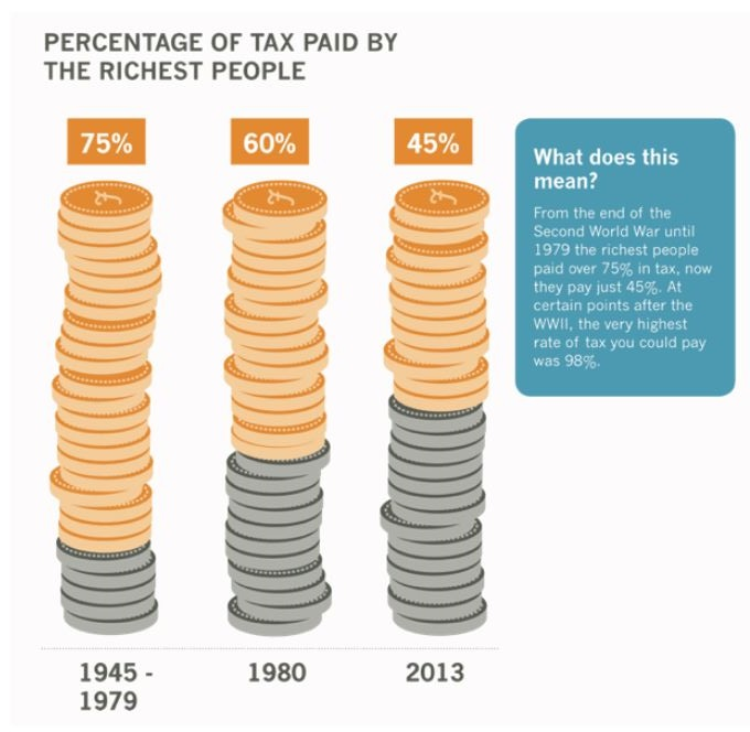 02 tax paid by the wealthy