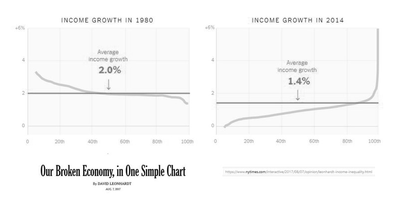 043 Inequality in the USA