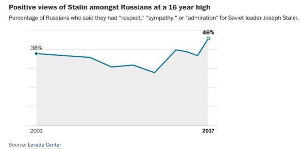 Popularity of Stalin