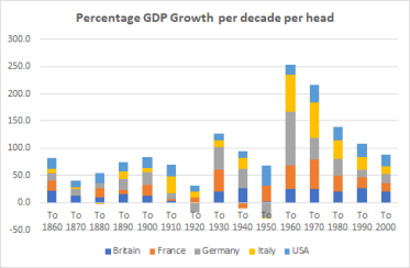 Europe overall growth