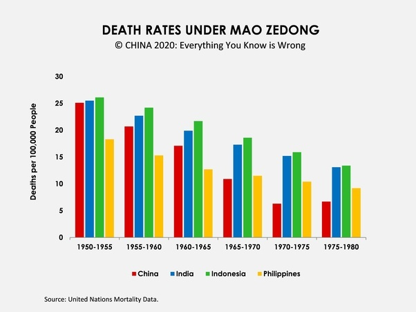 Chinese Death Rates