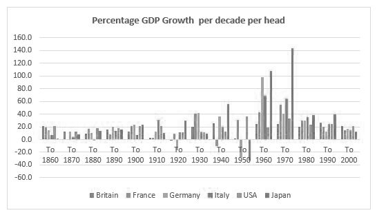 GDP over the decades