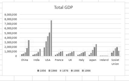 GDP total