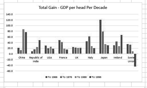 Growth per decade - per head