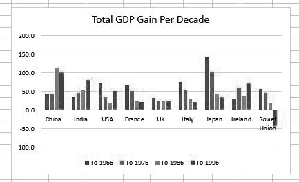 Growth per decade - total
